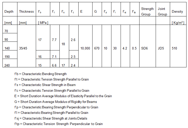 table_characteristic_prop_HyneframeGreen